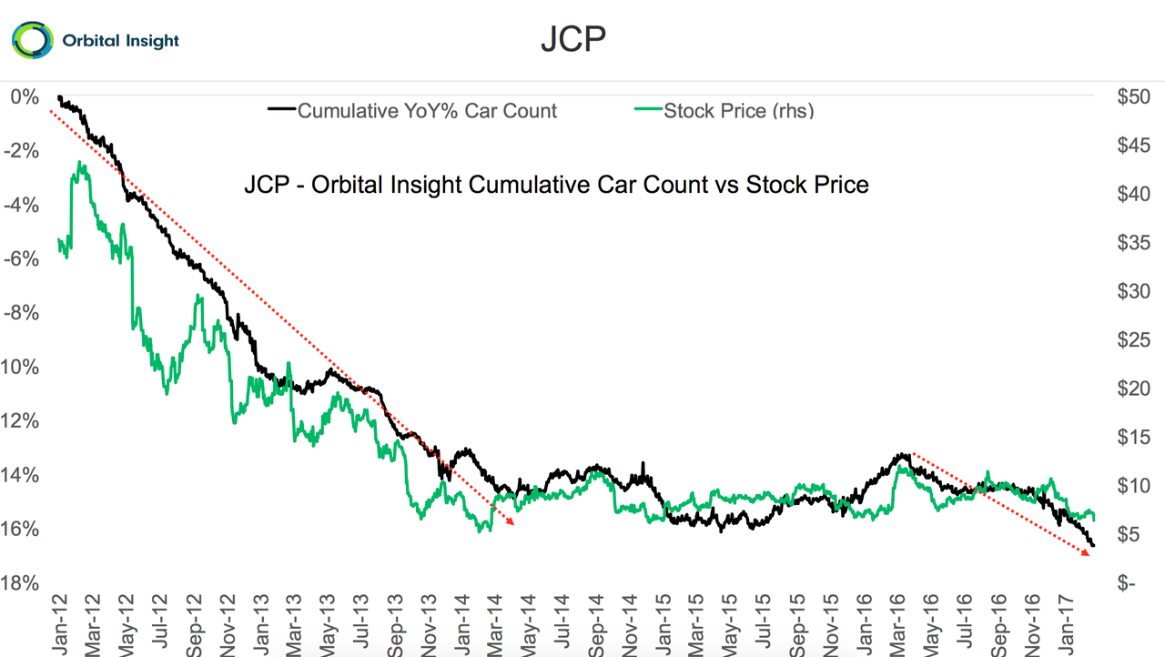 The change in cars in J.C. Penney parking lots versus its stock price.