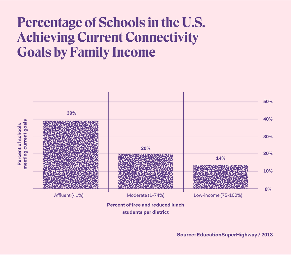 Wealthier schools were more likely to meet high speed internet goals set by President Obama's ConnectED initiative in 2013.