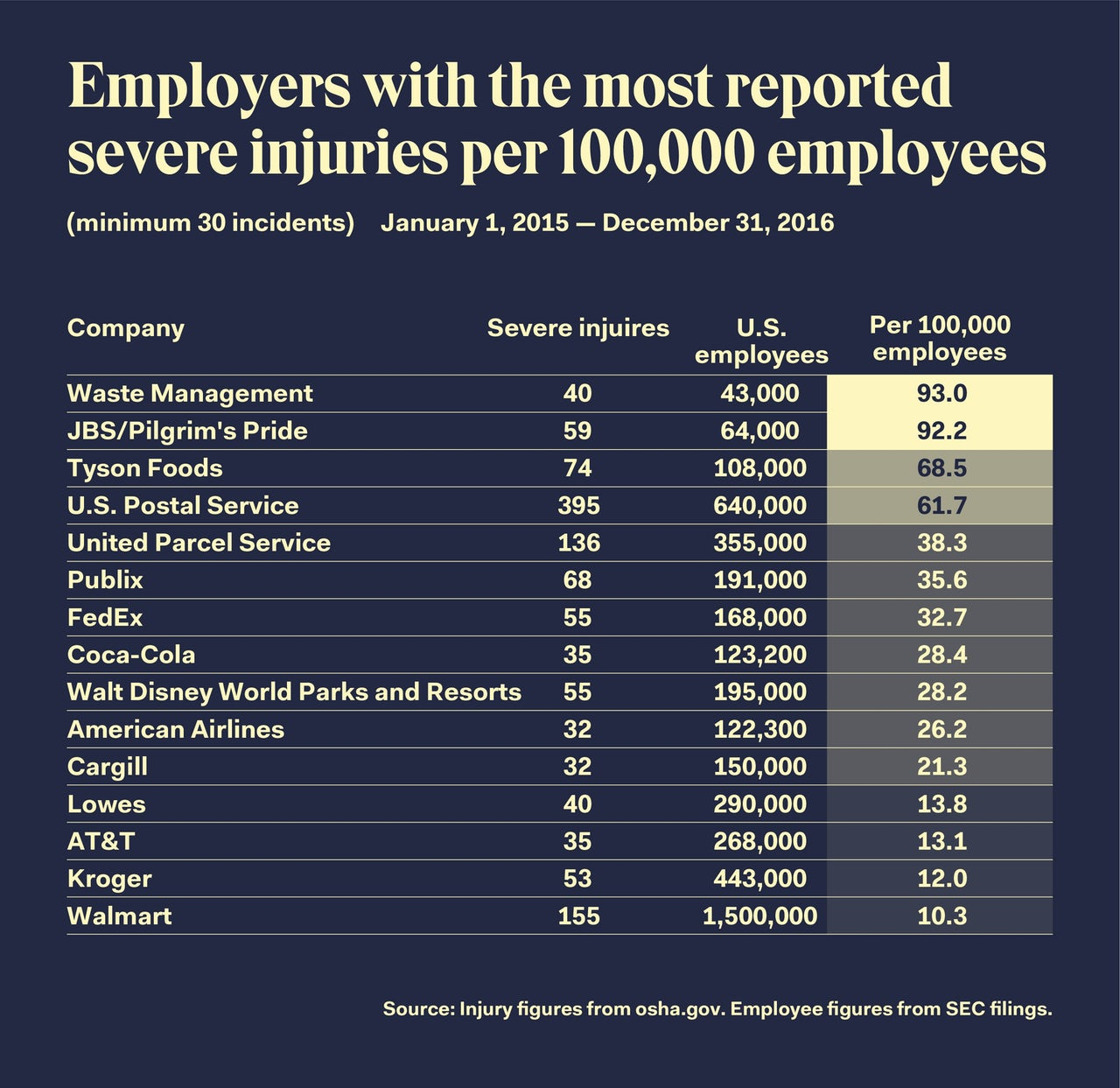 The USPS is an extremely dangerous place to work | The Outline