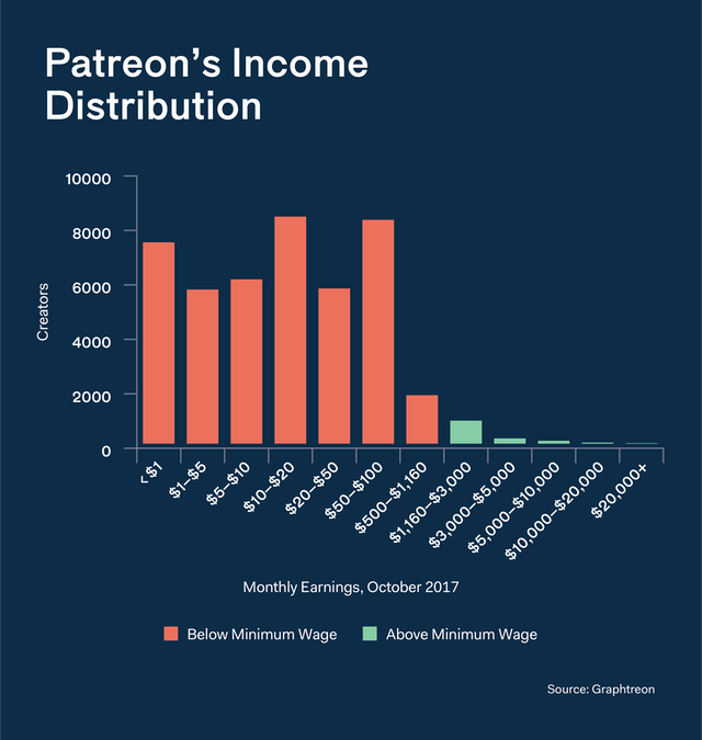 Patreon Income Distribution
