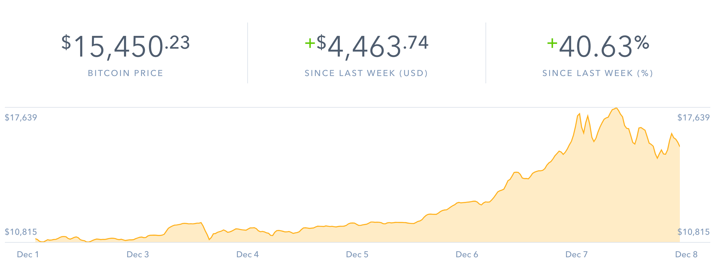 The price of Bitcoin increased by thousands of dollars in one week.