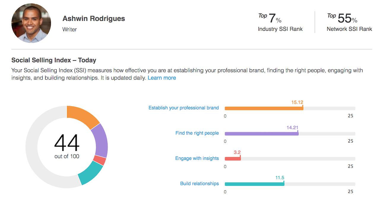 A breakdown of my Social Selling Index Score.