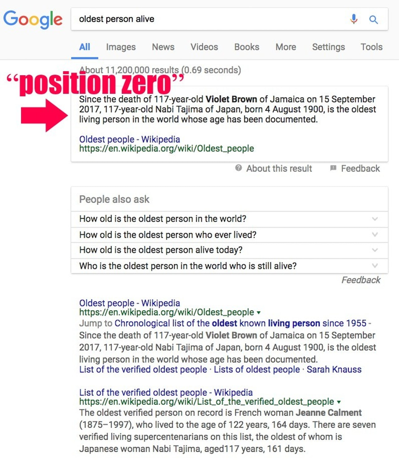 "A screenshot of a Google search for ""oldest person alive"" on January 12, 2018 which returns an answer from Wikipedia in ""position zero,"" the spot above the first search result."