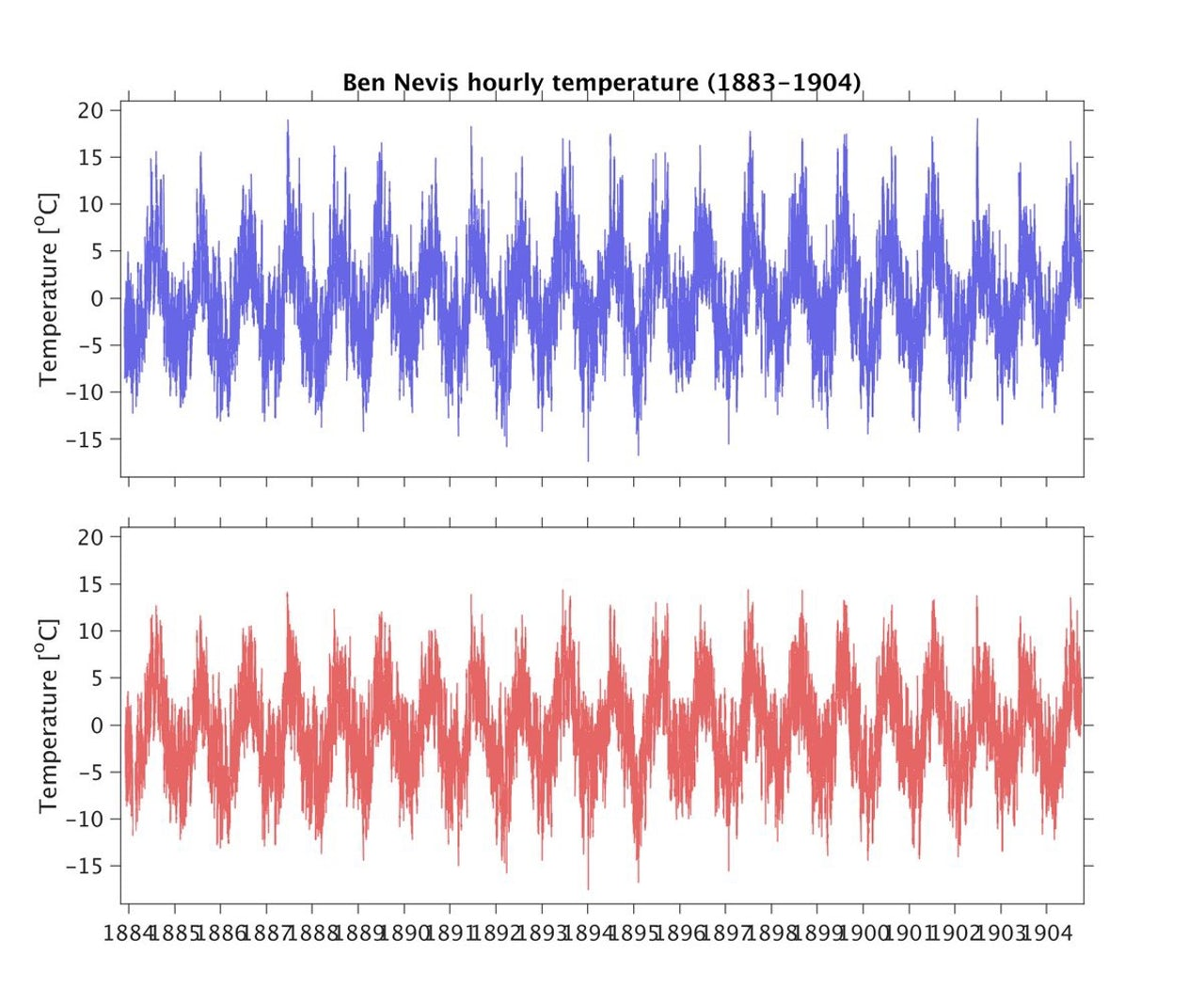A chart showing the temperature measurements taken every hour on the summit of Ben Nevis between 1883 and 1904.