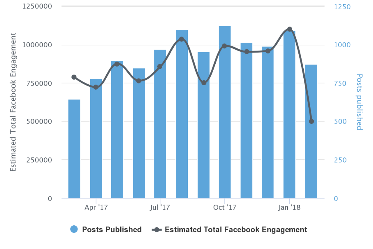 Total Facebook engagement for Gateway Pundit