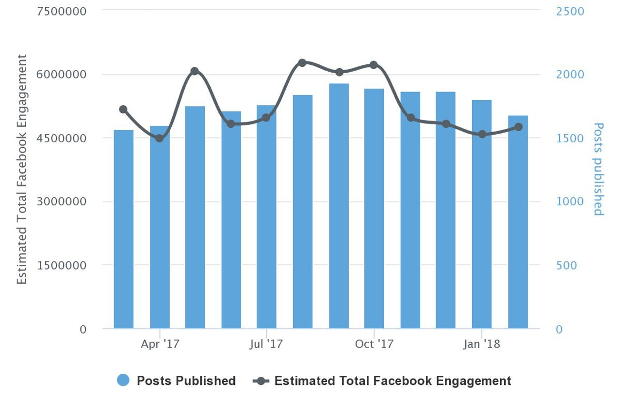 Total Facebook engagement for the New York Times