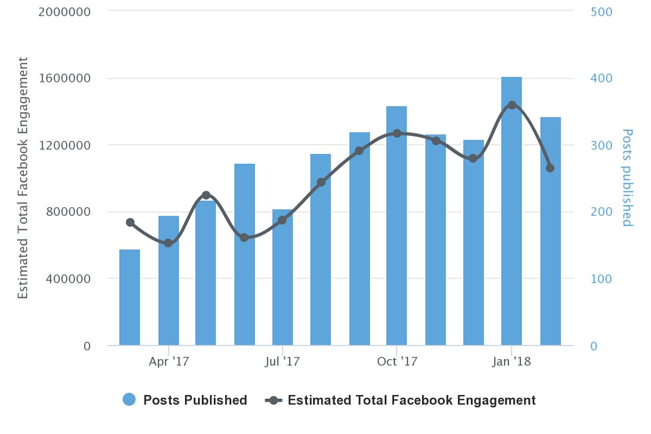 Total Facebook engagement for Shareblue