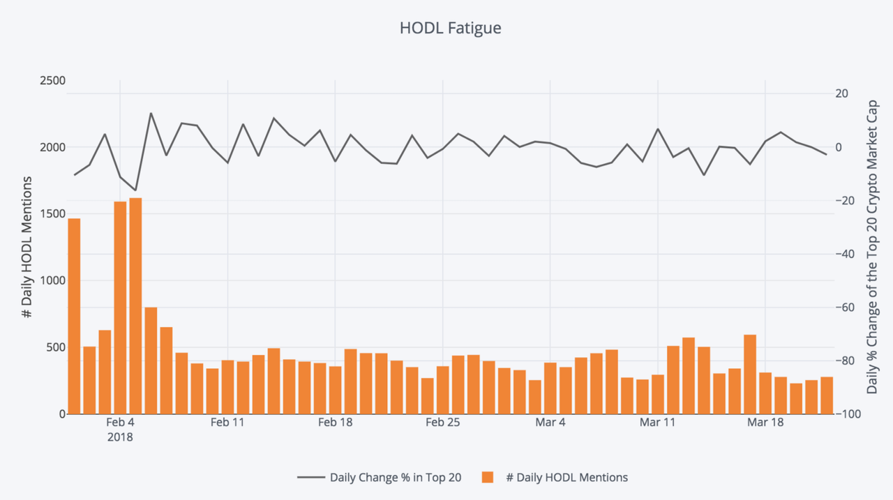 HODL fatigue in recent months