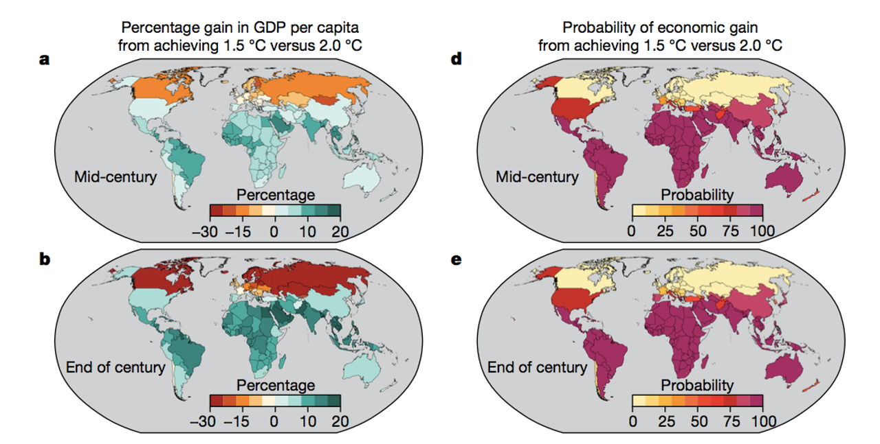The percentage (left) and probability (right) of economic gain from achieving 1.5 degrees of warming compared to 2 degrees of warming, organized by country.