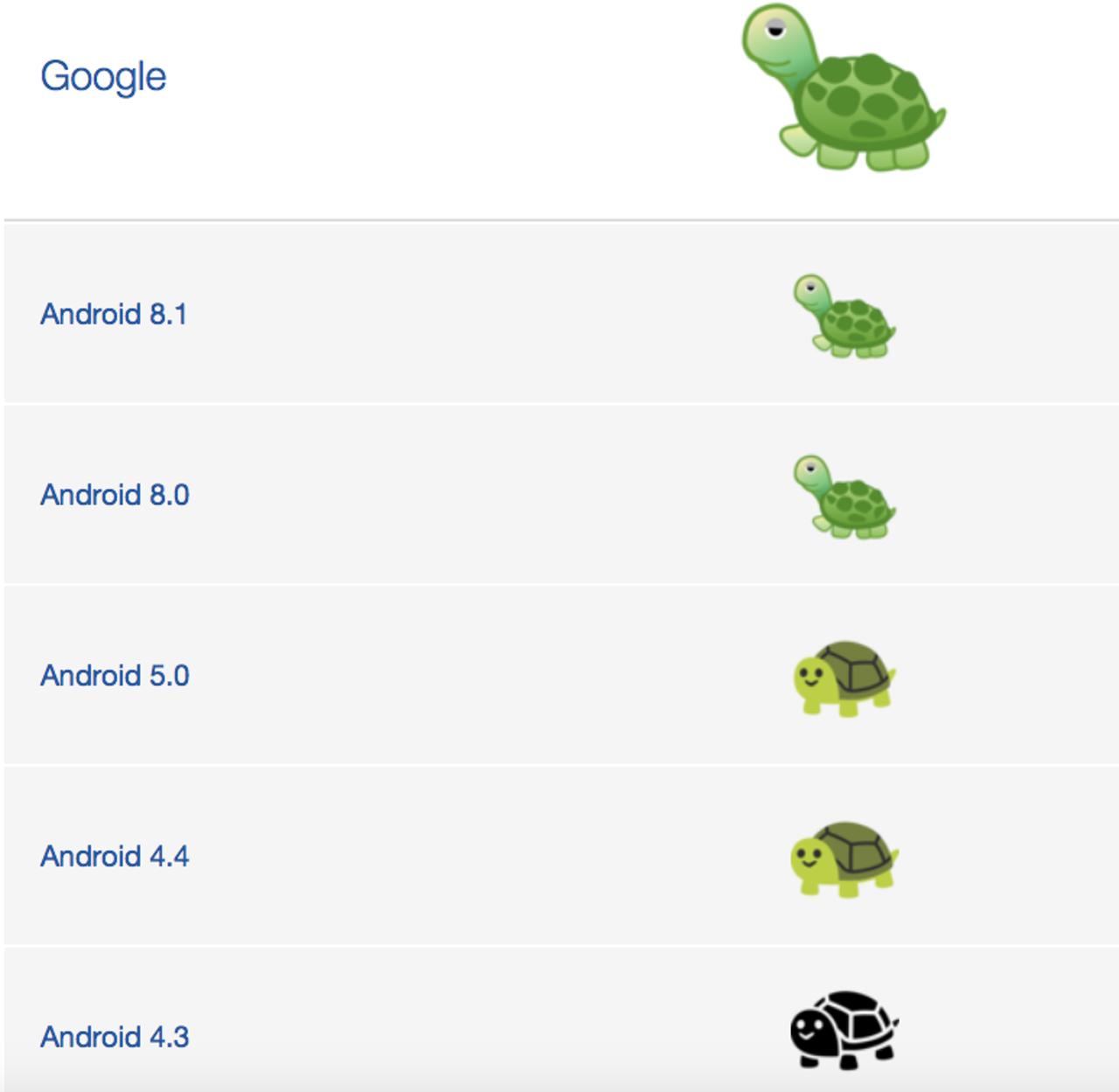 Why did the turtle stop smiling! (Note: the Android P emoji update to the turtle is not included in this image.)