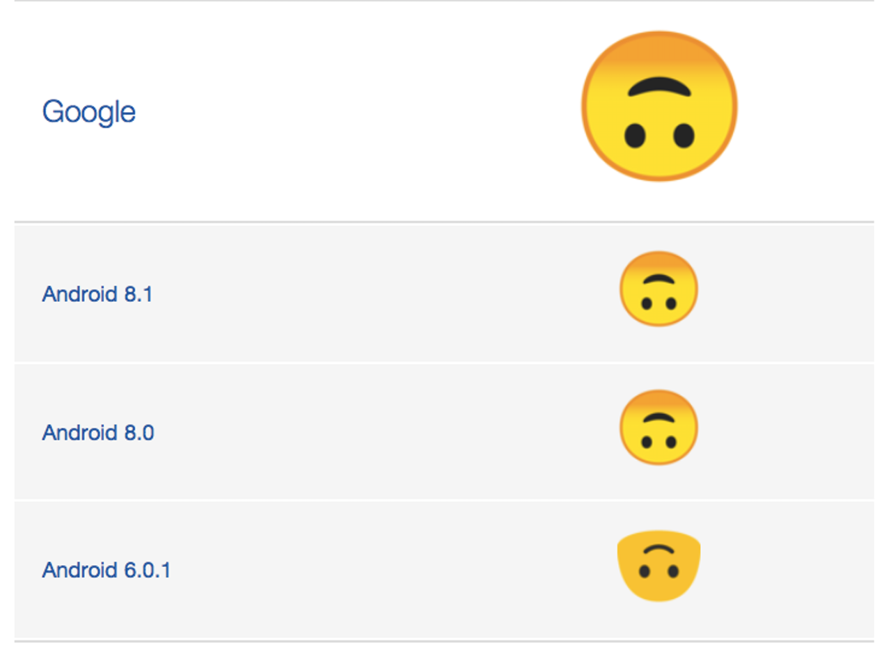 The current gradient on Google's upside-down-smiley emoji is darkest at the top.