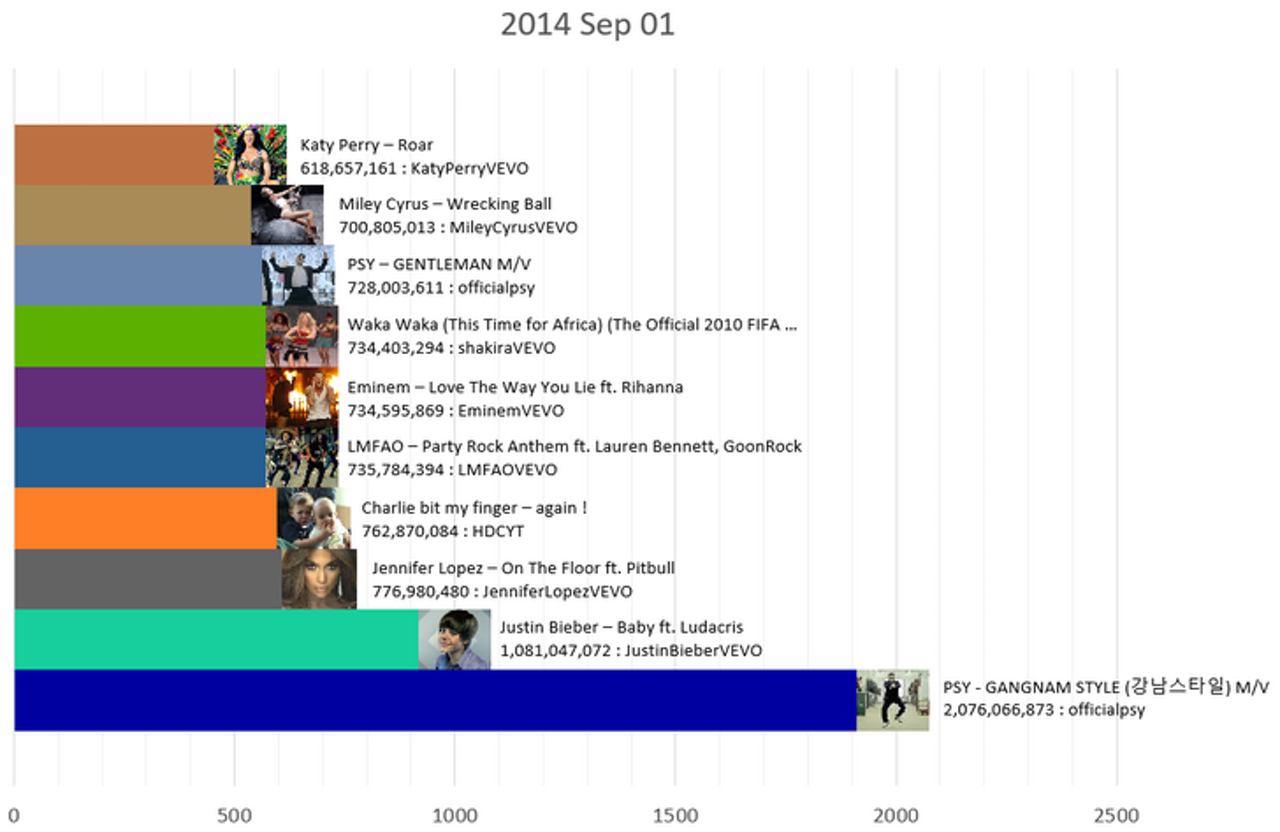 The most viewed videos on YouTube in September 2014.