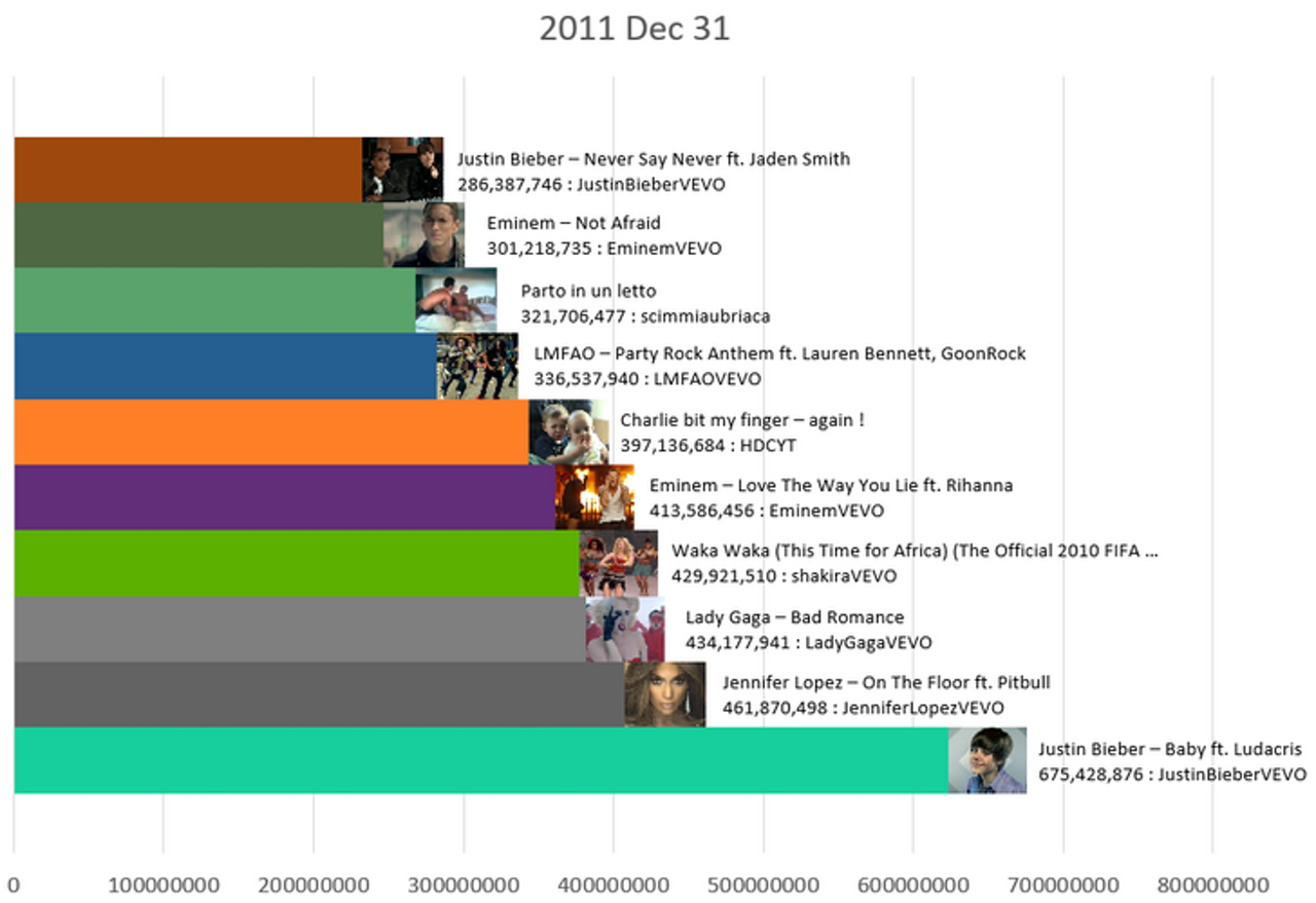 The most viewed videos on YouTube in December 2011.