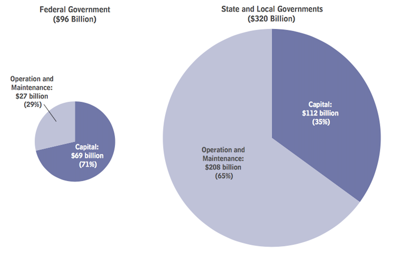 Shares of public spending for capital and for the operation and maintenance of transportation and water infrastructure, by level of government, 2014.