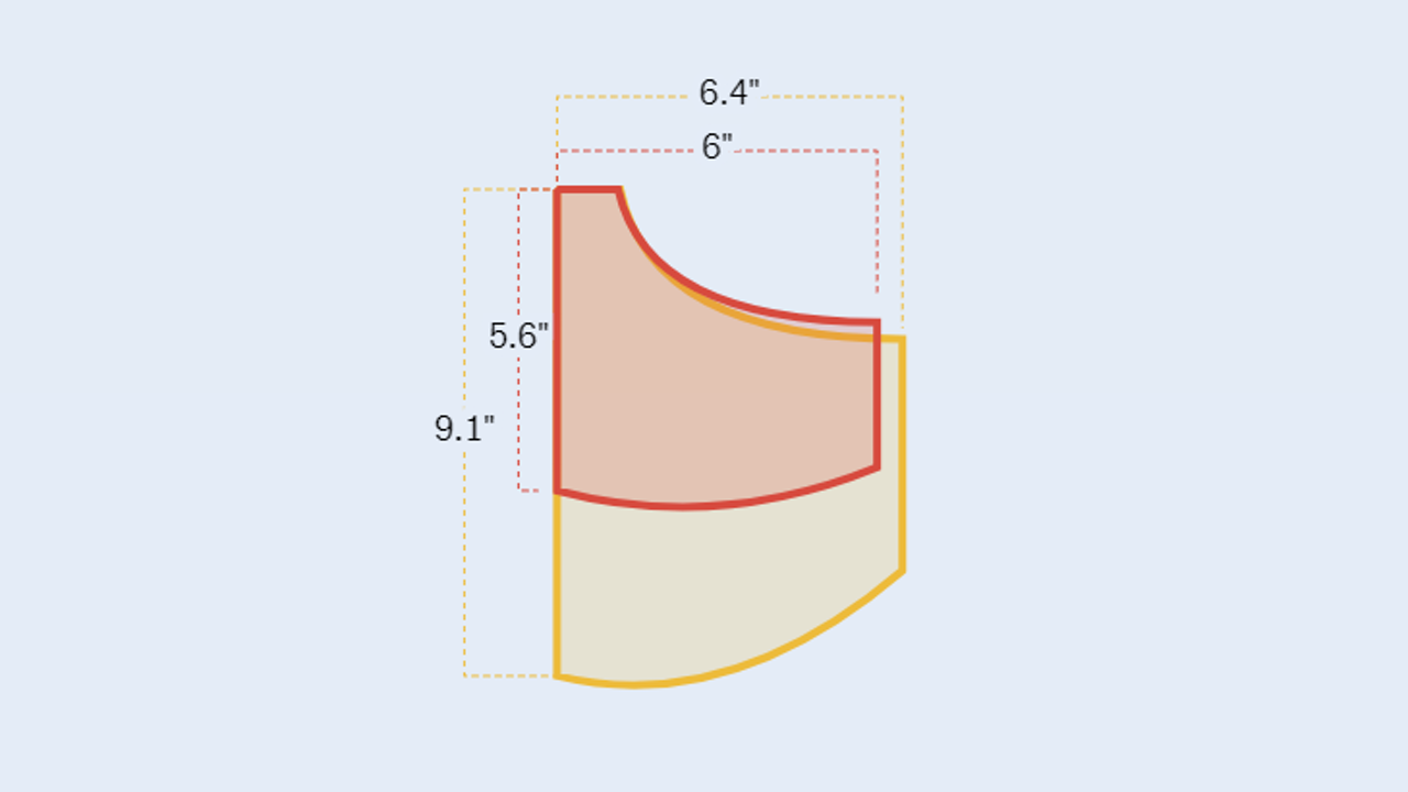 The average woman's pants pocket (red) compared to a man's (yellow).