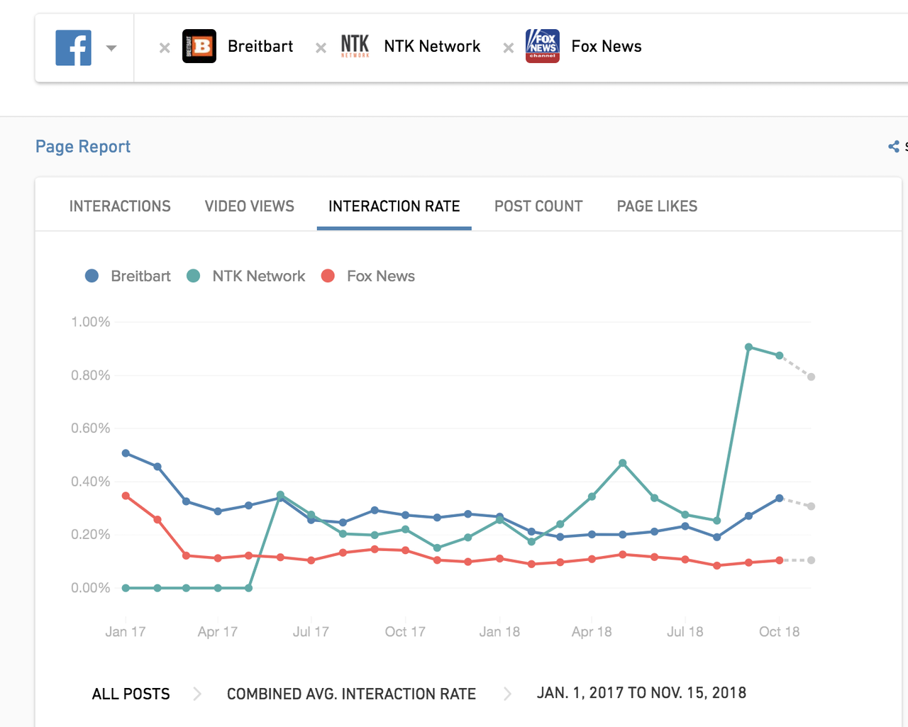 Other more established conservative outlets did not get the same sharp performance spike as NTK Network.
