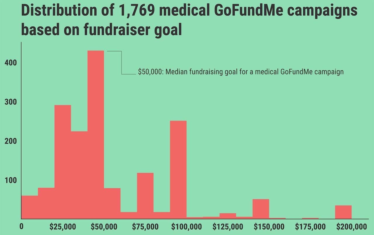 The median medical GoFundMe fundraising goal is $50,000